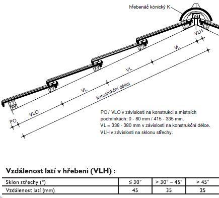 Laťování střechy rozměry