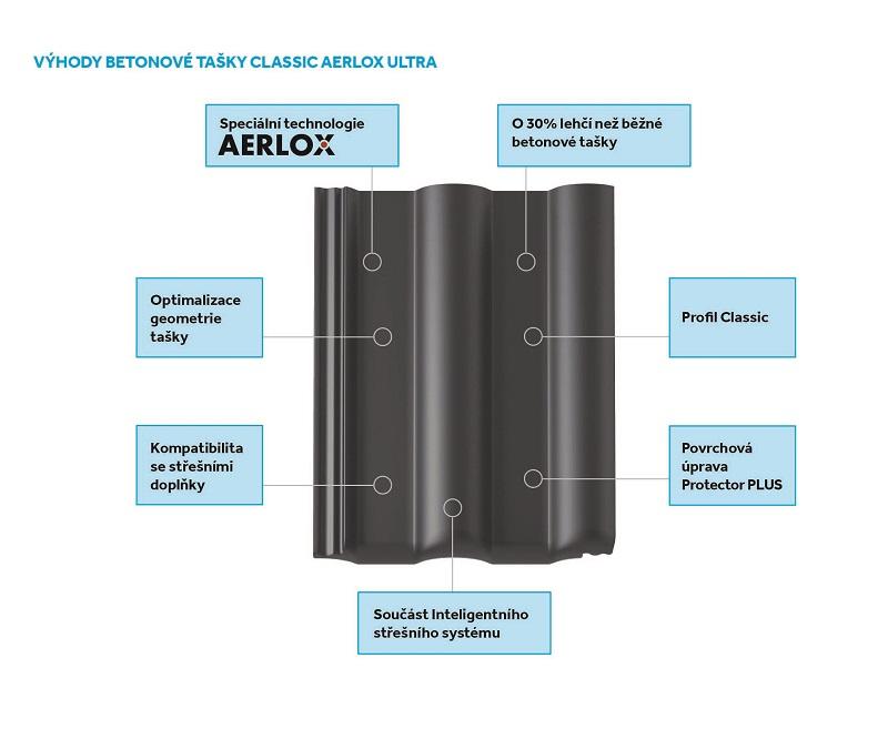 Výhody betonové tašky AERLOX